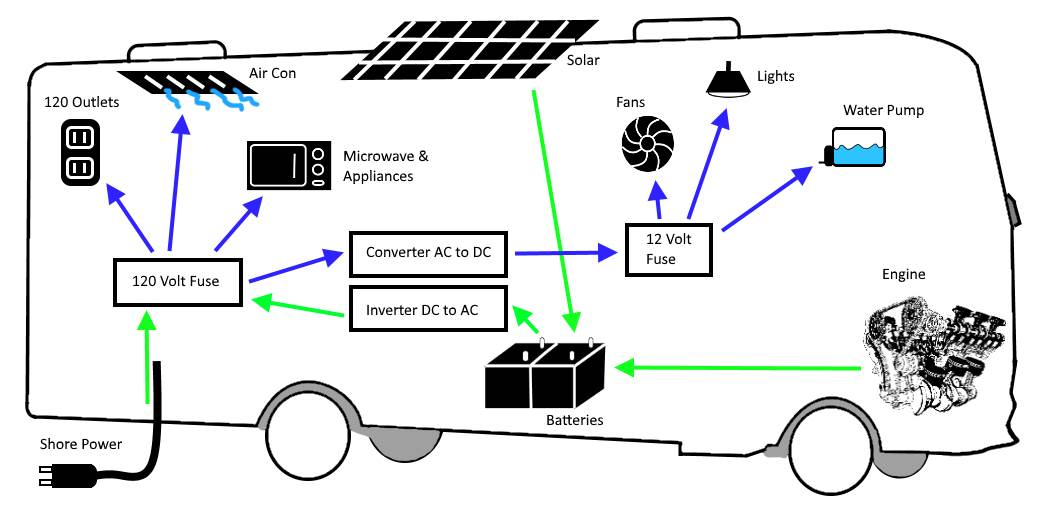 Rv Ac Power Wiring - Wiring Diagrams Information