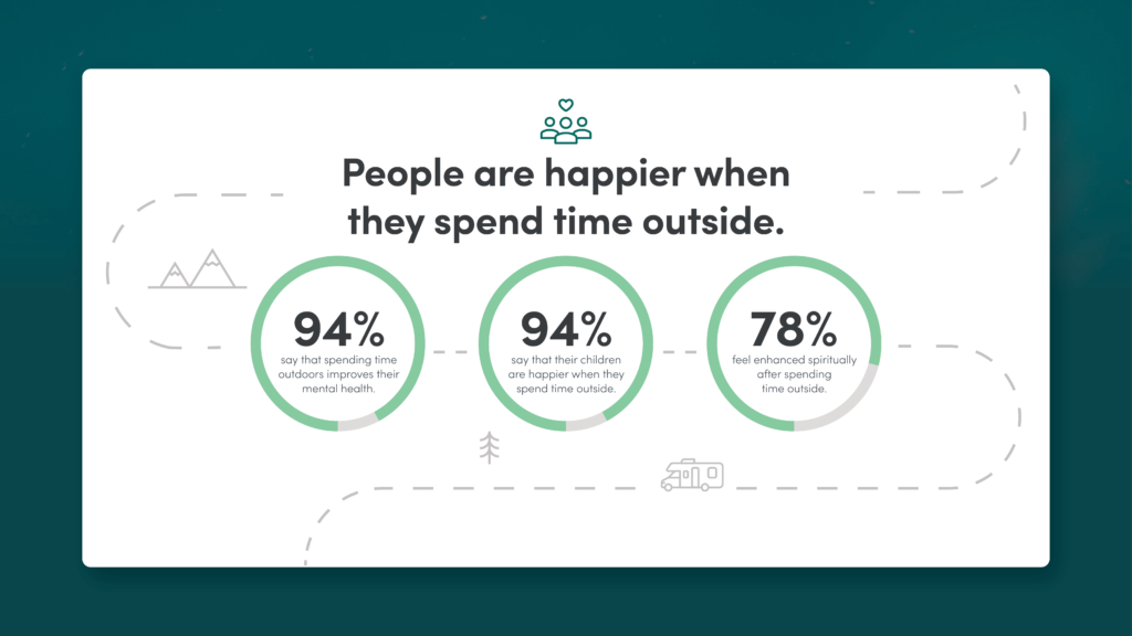 People are happier outdoors